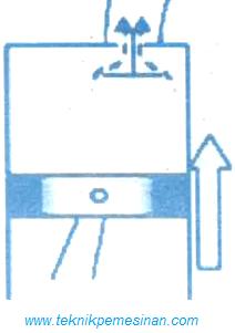 Gambar Sistem gerakan siklus kerja motor bensin empat langkah yaitu gerakan pembuangan