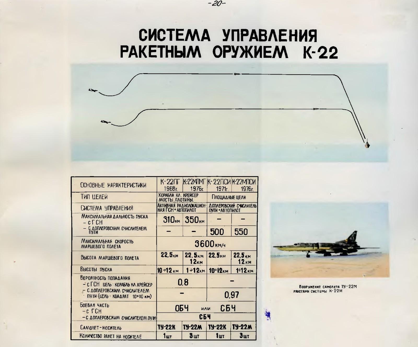 17 апреля 1958 г. началось создание авиационно-ракетной системы К-22