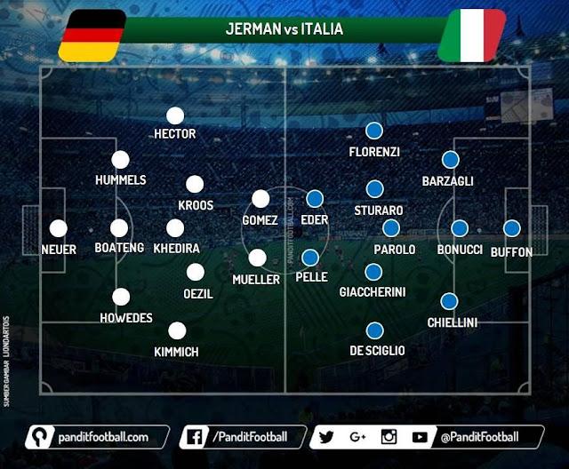 Strategi Jerman vs Italia