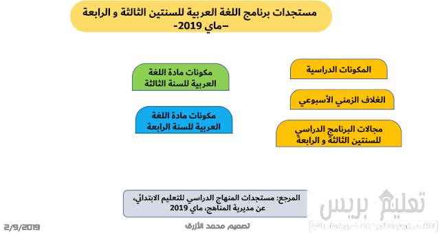 مستجدات برنامج اللغة العربية للسنتين الثالثة و الرابعة ابتدائي