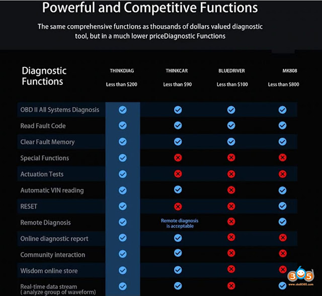 launch-thinkdiag-vs-bluedriver