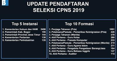 26+ Pendaftaran cpns lulusan sma 2020 bengkulu cpns 2021