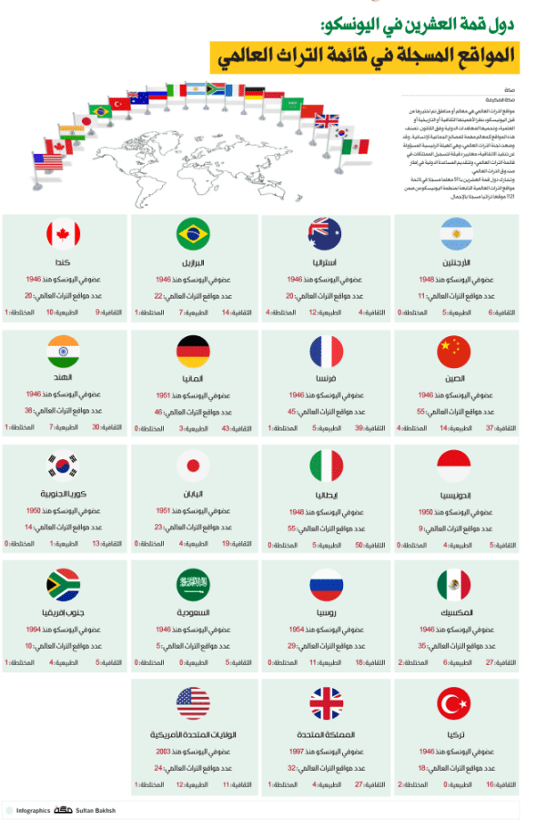 Number of UNESCO World Heritage sites at G20 Countries - Saudi-Expatriates.com