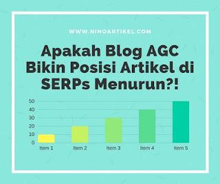 Dampak AGC Bagi Peringkat Artikel Blog di SERPs