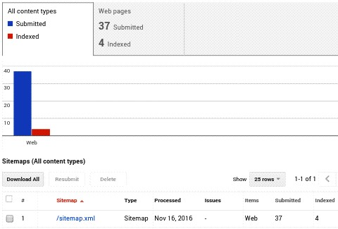 after some time your sitemap will be index