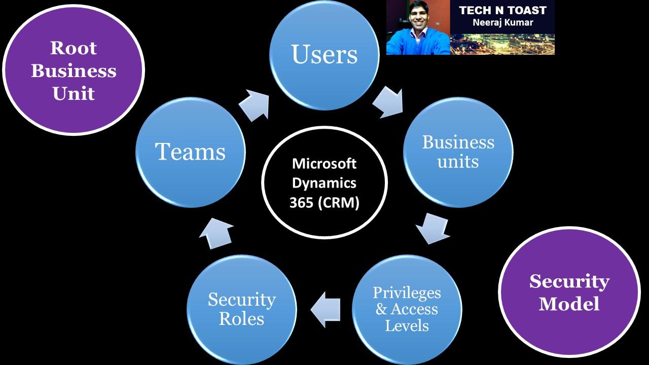 Security Model in Microsoft Dynamics 365