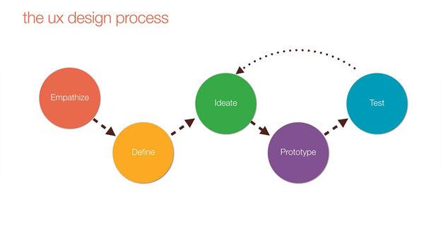 Nam Wai Hoong 15whr10877 Week 1 Understanding The User Experience Design 01
