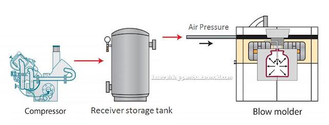 Estimasi Kebutuhan Kapasitas Kompresor  Diperlukan Mold Pada Proses Blow Moulding