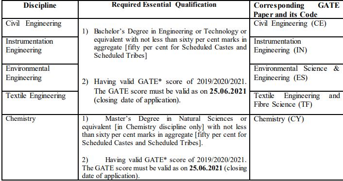 BIS Recruitment 2021-28 Engineering Posts