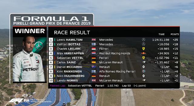 2019 French Grand Prix: Race Highlights  (FORMULA 1) - Classificação do 1 ao 10
