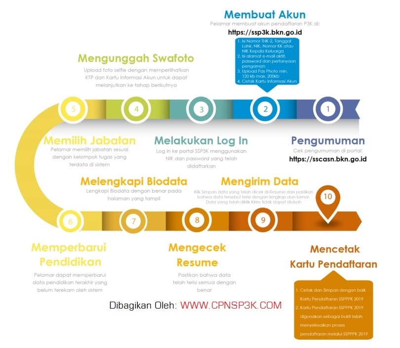 Cara Pendaftaran P3K
