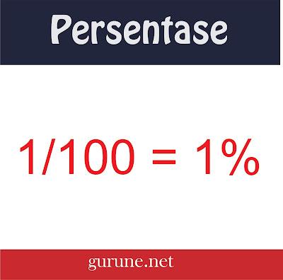 Persen ( Per Seratus ) - Simbol ( % )
