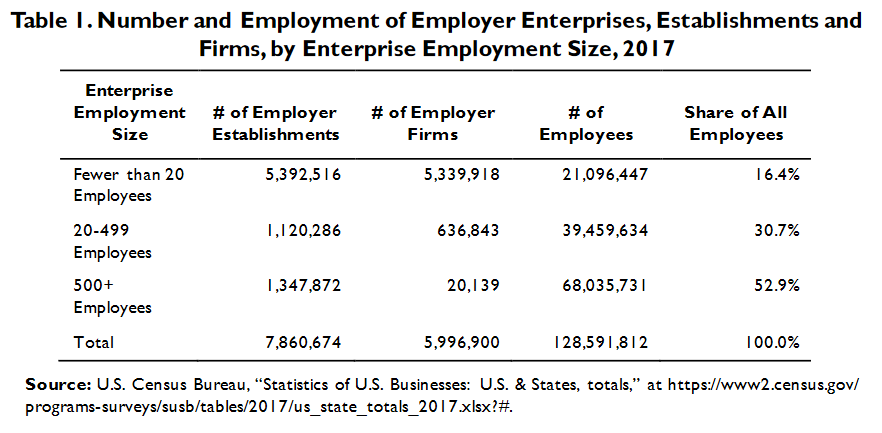The top three sectors for business employment in the U.S.