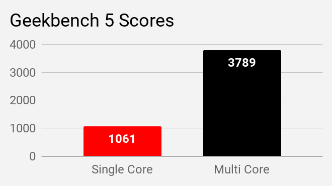 Geekbench 5 single and multi core score of Acer Aspire 5 A514-52G laptop.
