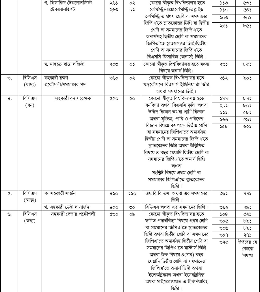41st Bangladesh Public Service Commission (BPSC) Job Circular 2019