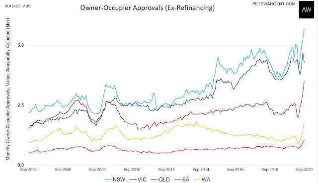 Housing lending lifts sharply and deferrals decline...property market to rise