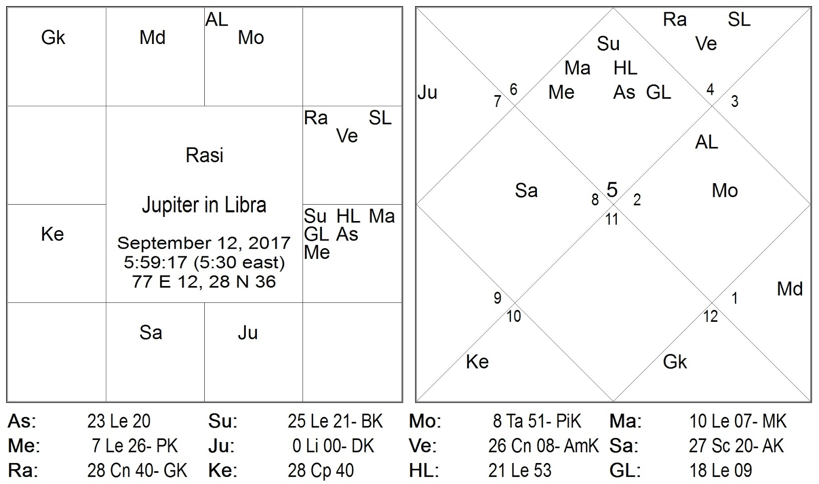 Vedic astrology consultancy research the basic fact of jupiter in libra nvjuhfo Gallery