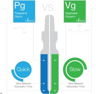Vape101: Propylene Glycol ( PG ) E-juice Common Sense