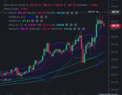 Monero XMR Price Prediction 2021 to 2025