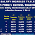 Salary Increase Table with Revised Withholding Tax Table for Teachers effective January 1, 2020