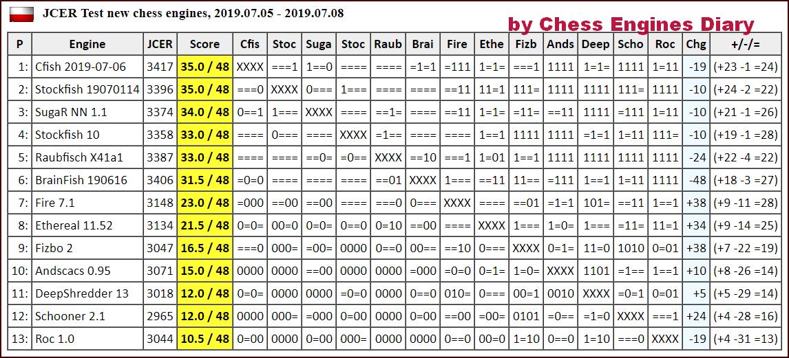 JCER (Jurek Chess Engines Rating) tournaments - Page 16 2019.07.05.TestNewEnginesScid.html