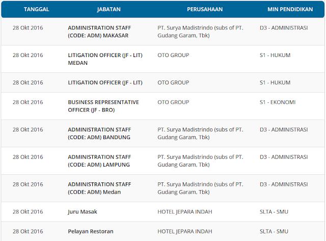 Lowongan Kerja Nasional Kementerian Ketenagakerjaan Republik Indonesia