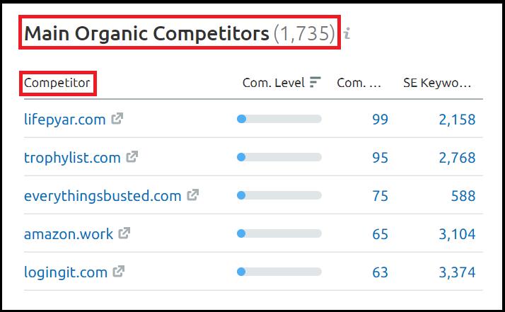 Main Organic Competitors On SEMrush