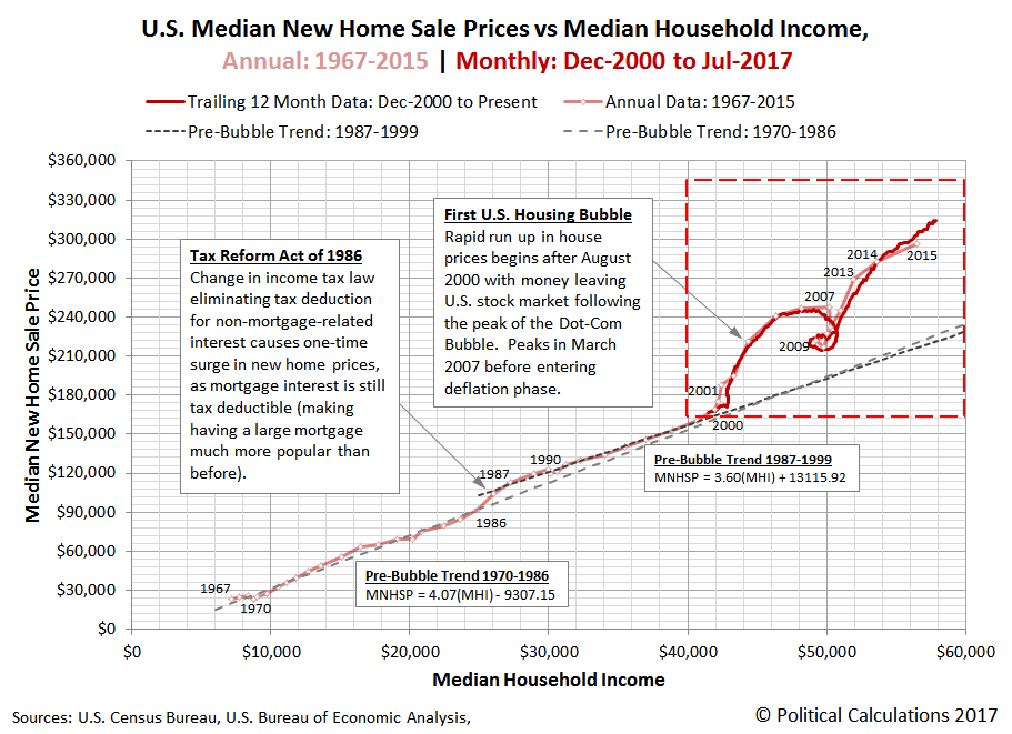 U.S. Median New Home Sale Prices vs Median Household Income, Annual: 1967 - 2015 | Monthly: Dec-2000 to Jul-2017