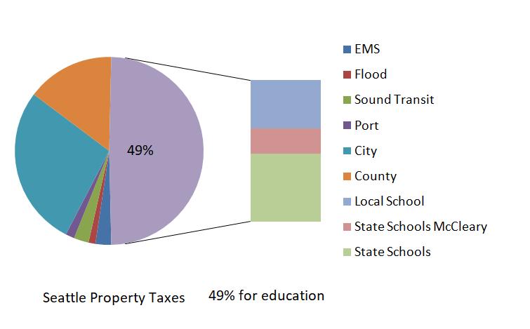 Save Public School Community Forum : Where do your Seattle