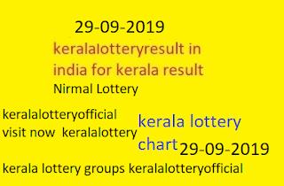 kerala lottery chart 2019-29-09