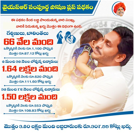 ysr-sampoorna-poshana-scheme-highlights