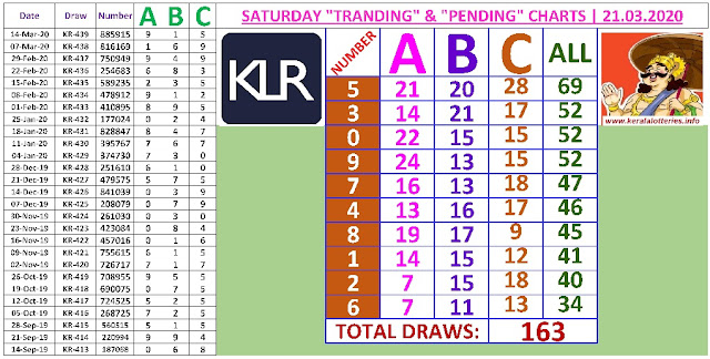 Kerala lottery result ABC and All Board winning number chart of latest 163 draws of Saturday Karunya  lottery. Karunya  Kerala lottery chart published on 21.02.2020