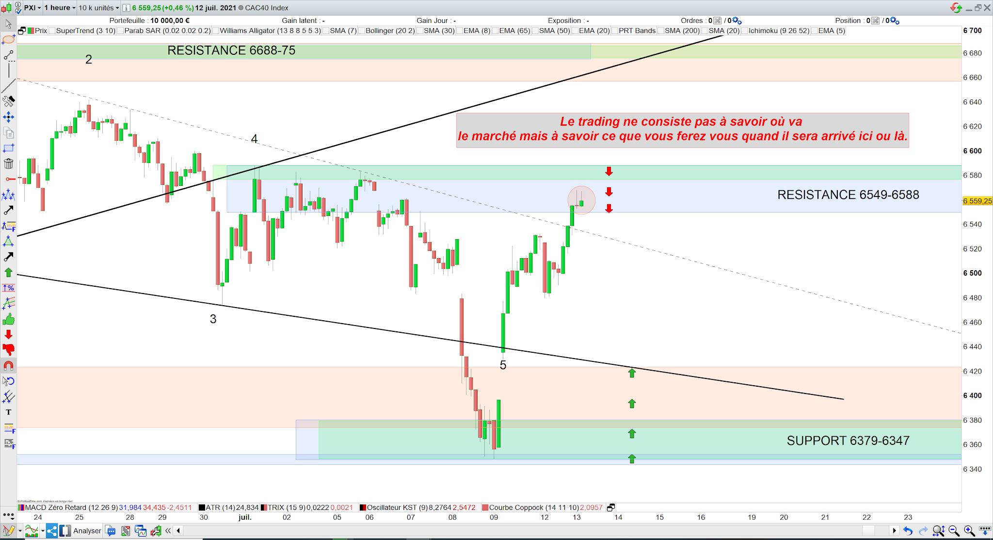 Trading CAC40 mardi 13/07/21