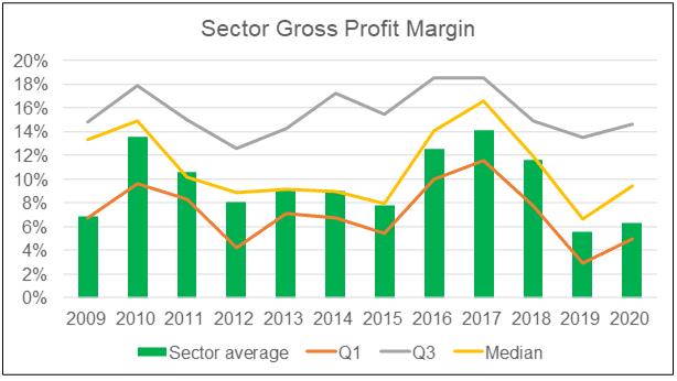 Sector gross profit margin