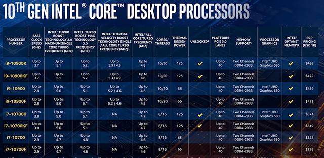 كل ما تريد معرفته حول معالجات الجيل العاشر الجديدة من Intel عالم الكمبيوتر - Intel 10th generation processors computer-wd i9 and i7 family