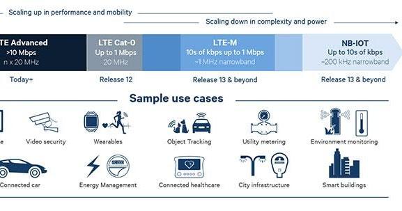 The 3G4G Blog: Cellular IoT (CIoT) or LoRa?