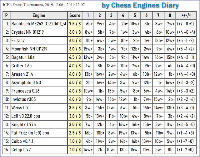 JCER (Jurek Chess Engines Rating) tournaments - Page 21 2019.12.06.SwissTournament.html