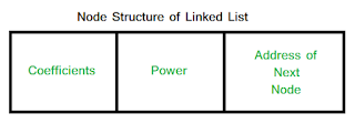Node structure of Link List - Add two polynomials