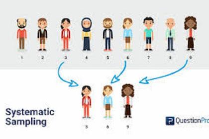 Contoh Teknik Pengambilan Sampel Menggunakan Systematic Sampling