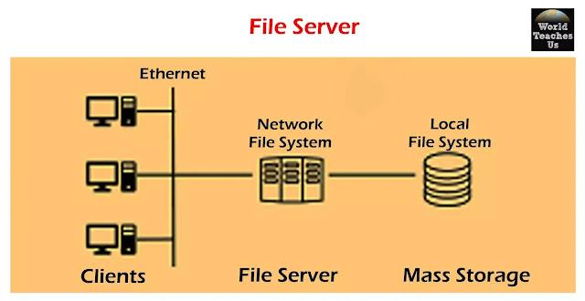 कंप्यूटर नेटवर्क में विभिन्न प्रकार के सर्वर को समझाया गया