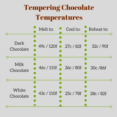 Chocolate Tempering Guide
