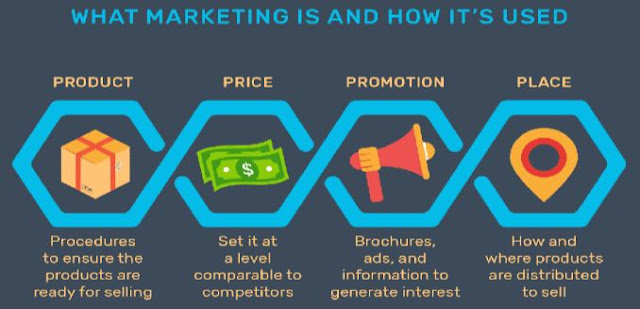 marketing defined and explained 4Ps for marketers product price promotion place