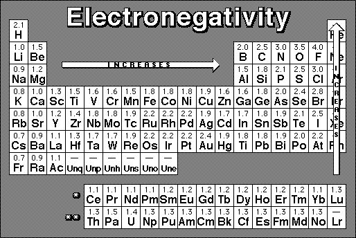 the Electronegativity of lithium is 10 Lithium Pinterest - electronegativity chart template