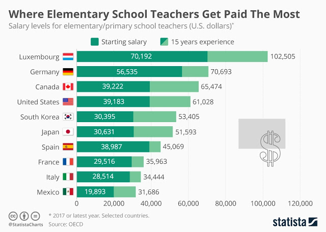 Gaji Guru RI Rp150-300 Ribu, Gaji Guru Negara Lain hingga Rp146 Juta per Bulan