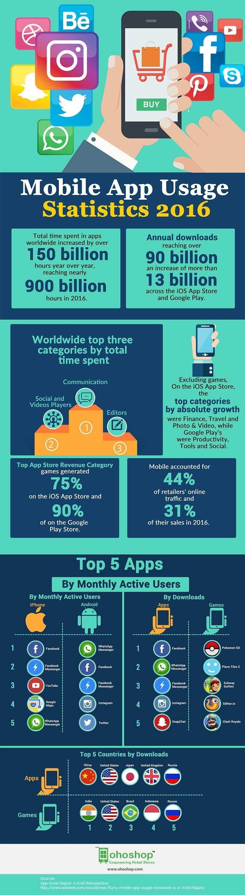 Statistics of Mobile App Use 2016 #infographic