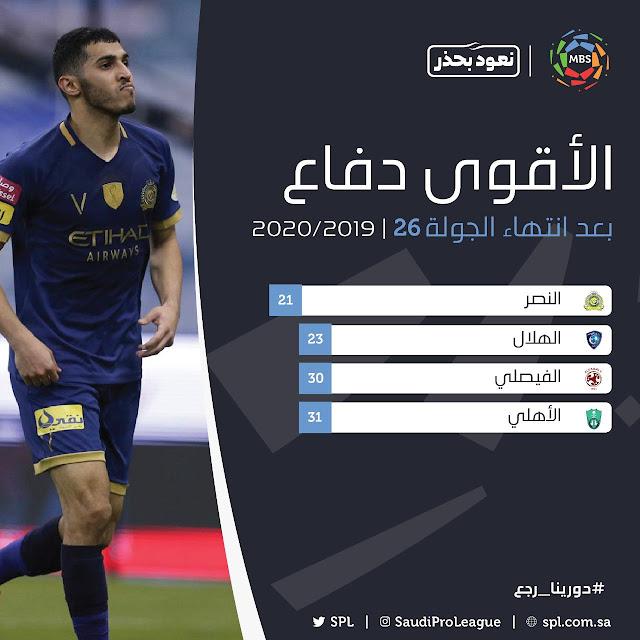 الاقوي هذا الموسم في الدوري السعودي