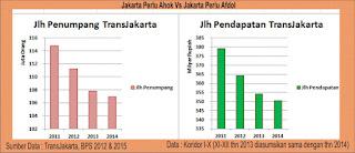 Bidang Transportasi 1 : Jakarta perlu Ahok atau Afdol ?