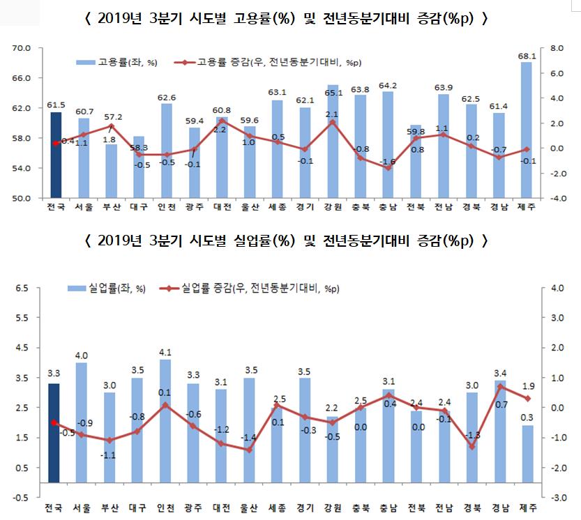 2019년 3분기 지역경제동향, 전년동기대비 고용률 0.4%p 상승, 실업률 0.5%p 하락