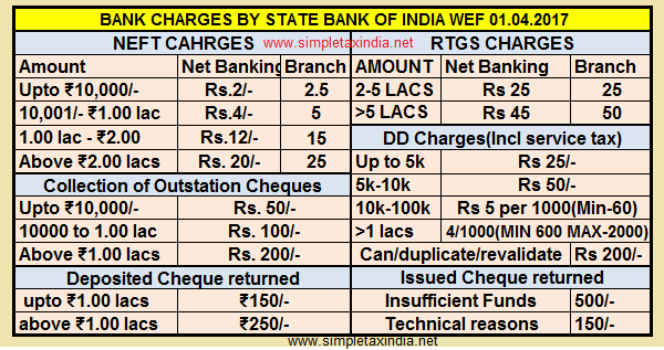 CHEQUE COLLECTIONDD RTGSNEFT CHARGES SBI WEF SIMPLE - Online invoice wef