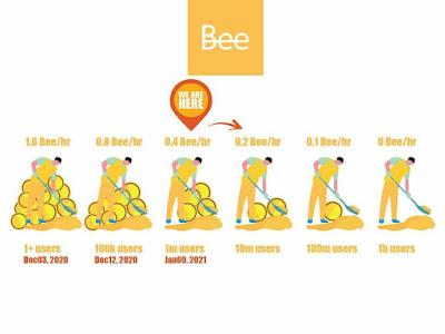 نوێترین پرۆژەی ماینەر کە وەکو رەشەبا بەناو خەڵکا بڵاو بۆتەوە و ئەمرۆ گەیشت بە 5ملوێن بەکارهێنەر bee network
